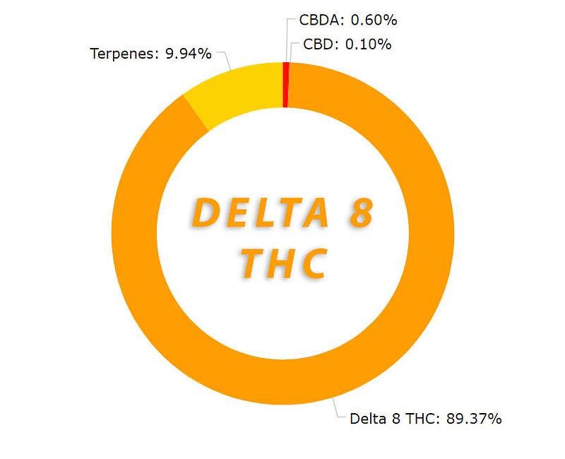 Gorilla Glue 1g - Delta-8 THC Cartridge
