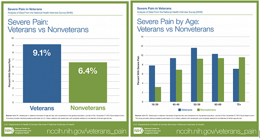 Veterans  experience more pain than nonveterans
