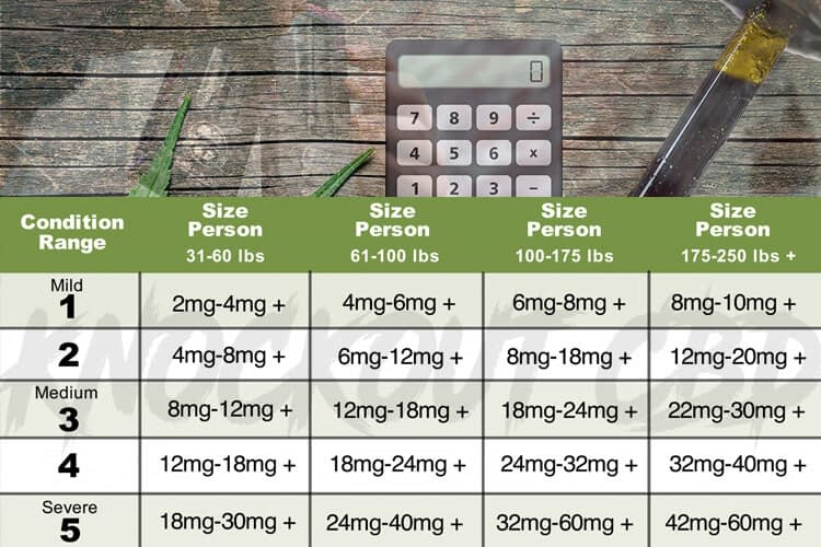 Dosing Guide By Weight